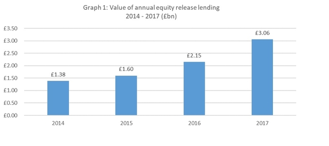 Equity release records broken as unprecedented Q4 activity sees 2017 lending reach £3.06bn with annual growth at a 15-year high